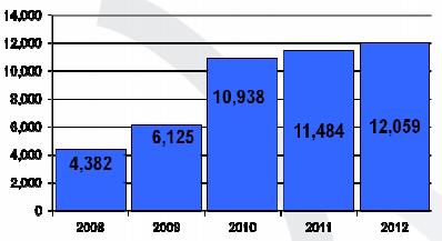 Liczba kontaktów w kolejnych latach