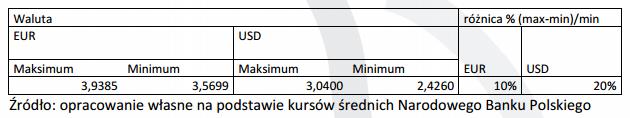 Różnica między minimalnym a maksymalnym kursem walut