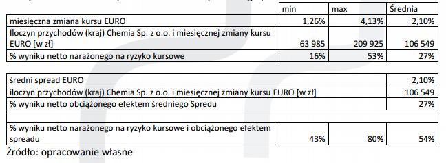 Wpływ zmiany kursów walut
