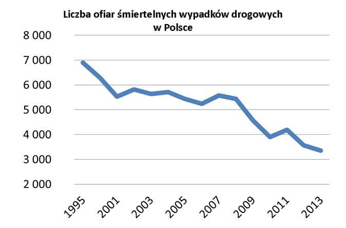 oc wykres 1