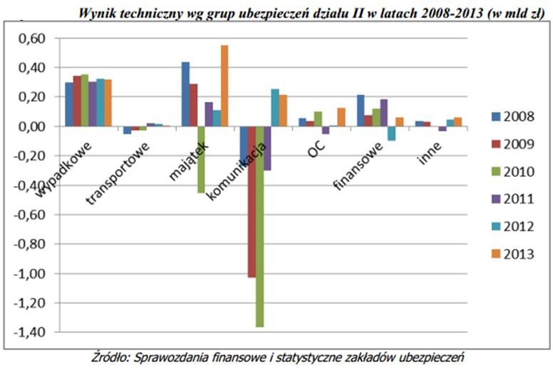 oc wykres 3