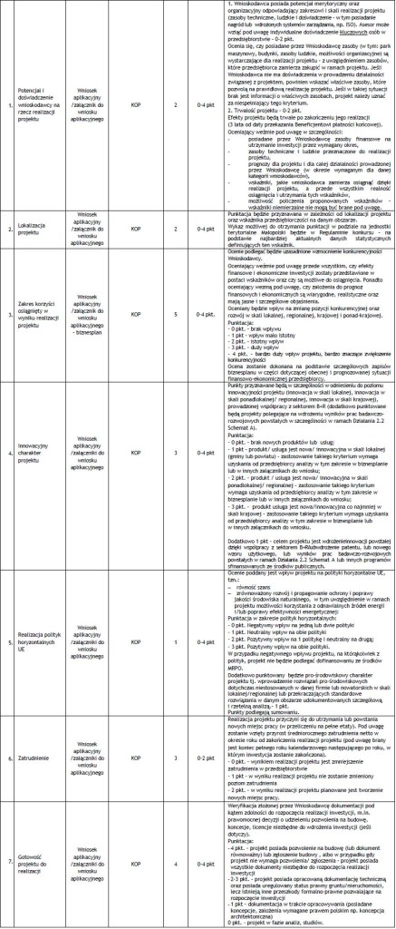 nabor 2.1 malopolskie kryteria merytoryczne