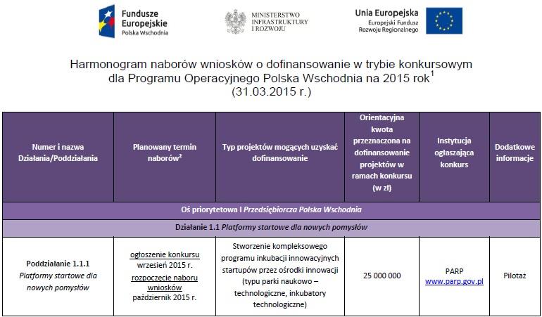 harmonogram 2015 Polska Wschodnia Resulto