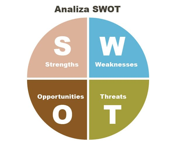 dubai swot analysis